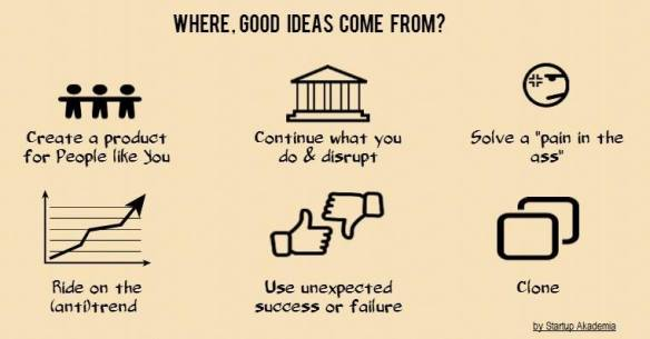 ideas for startup