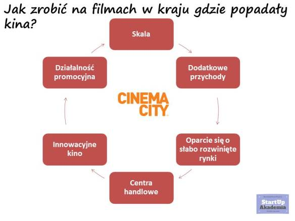 cinem city