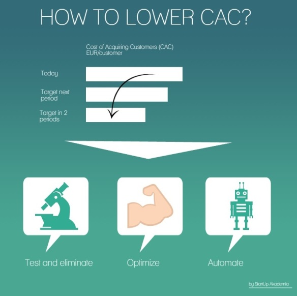 Lower CAC