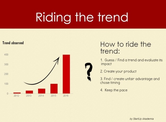 Riding the trend