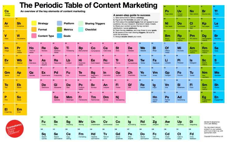The_Periodic_Table_of_Content_Marketing