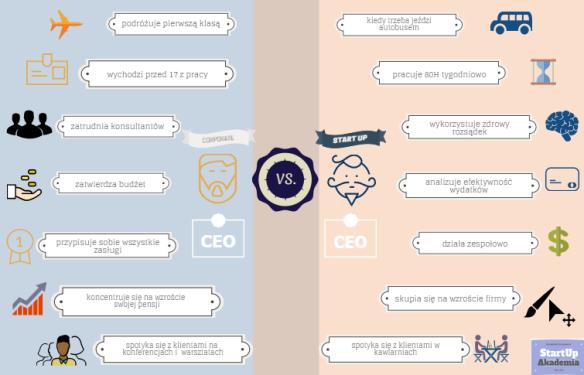 Korpo vs CEO