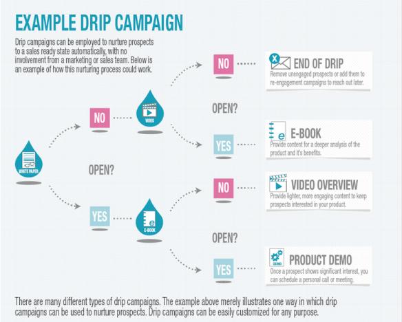 drip campaign - 2
