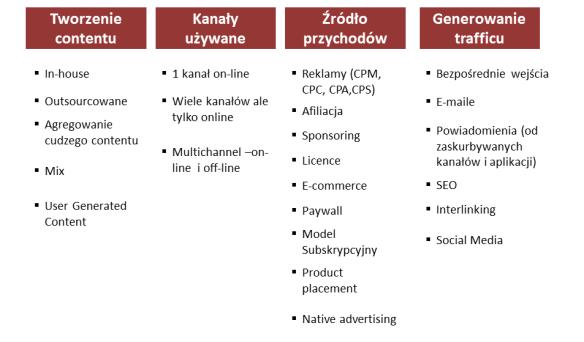 media site - podsumowaniev2