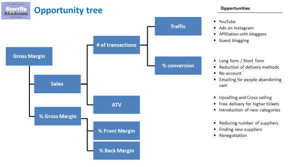 issue and opportunity tree