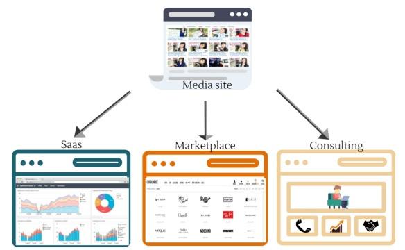 media site podzial